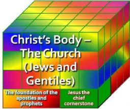 Christ's Body image