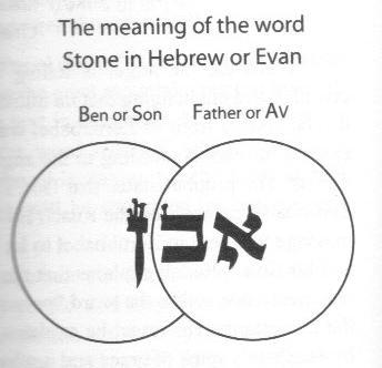 evan (stone in hebrew image)