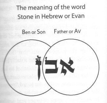 evan (stone in hebrew image)