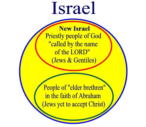 israel_christian_jewish_diagram