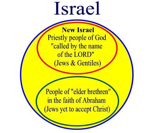 israel_christian_jewish_diagram
