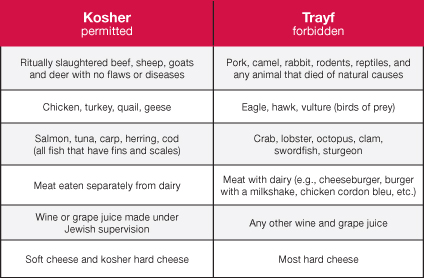 Kosher_PgRefresh_IsItKosher_Table