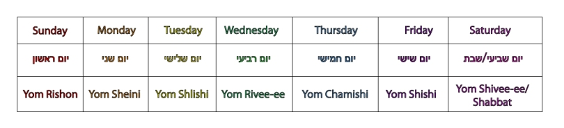 days_of_the_week_in_hebrew_chart